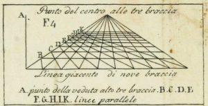 Leon Battista Alberti - Della Pittura
